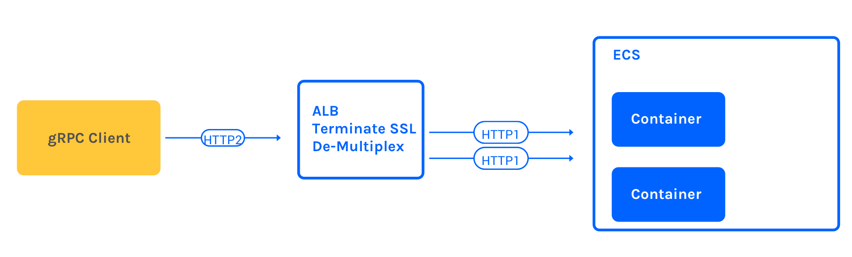 The problem with ALBs and HTTP2