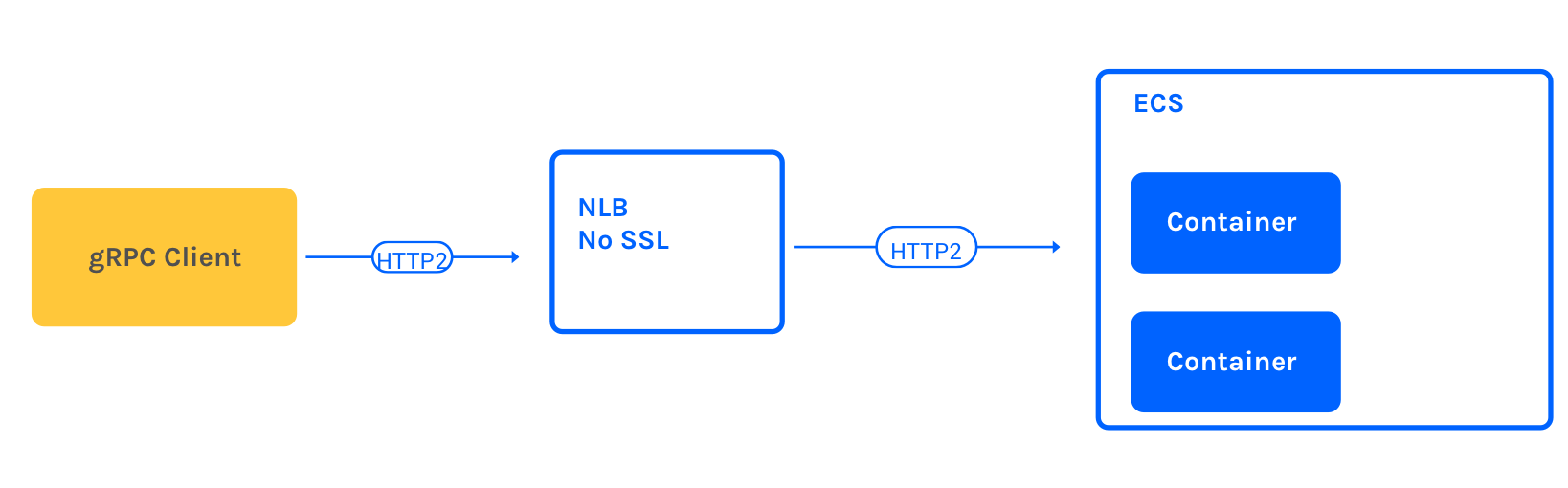 NLBs work for HTTP2 but no SSL